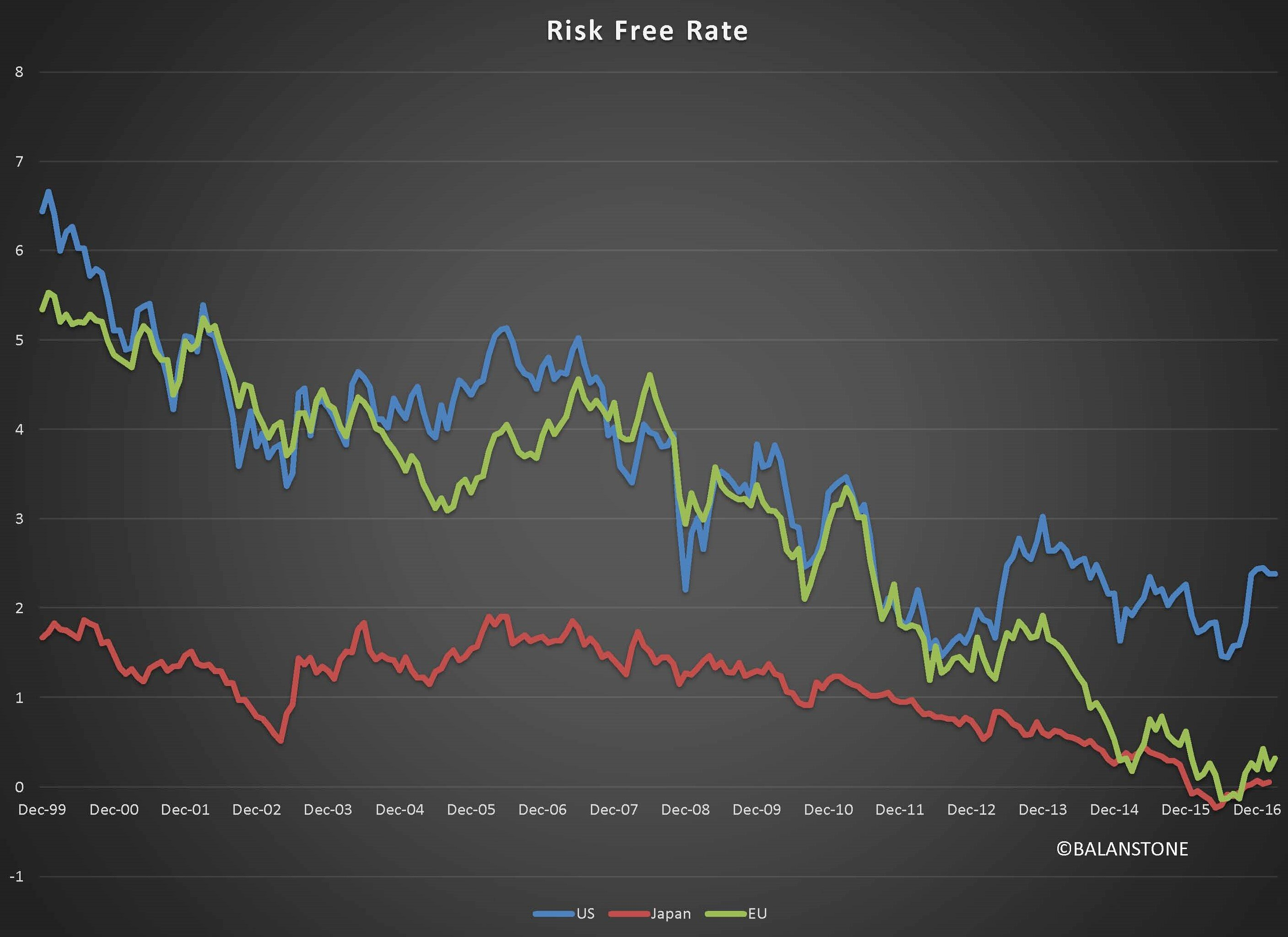 Risk Free Rate