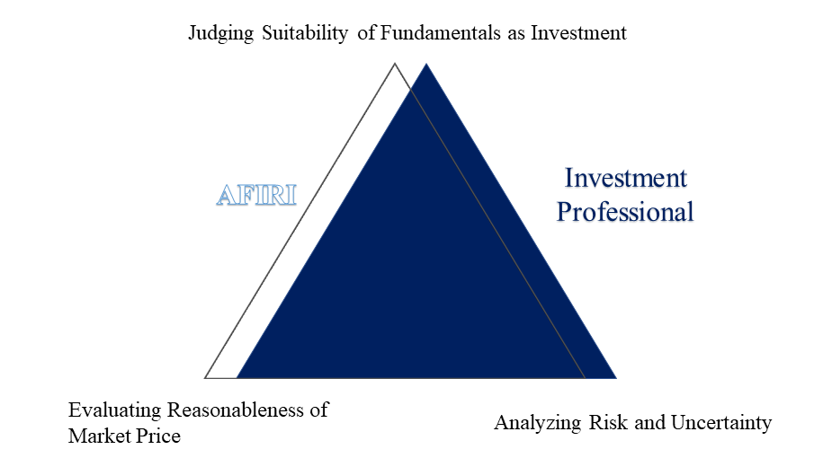 Equity Investment Process